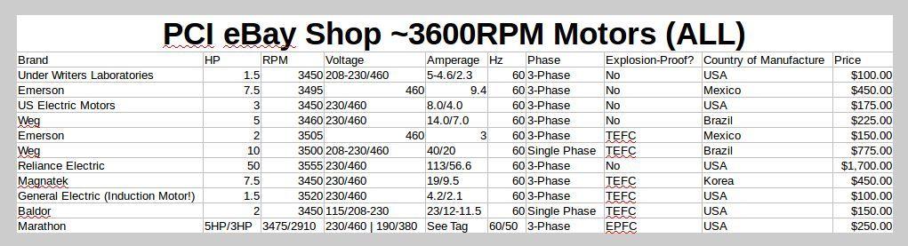 Baldor 2HP 3520RPM Single Phase