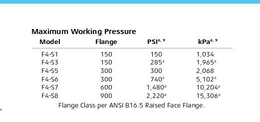 F4-S6 - High Pressure Smith Meters