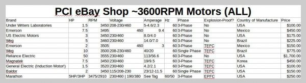 US Electric Motors 3HP 3450RPM 3-Phase Motor